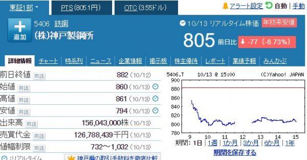 神戸製鋼のデータ改ざん発覚後の株価