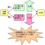 自分で作成するFX経済指標トレードツール